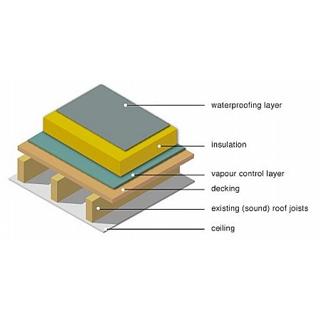 Smart Systems - Warm Roof System